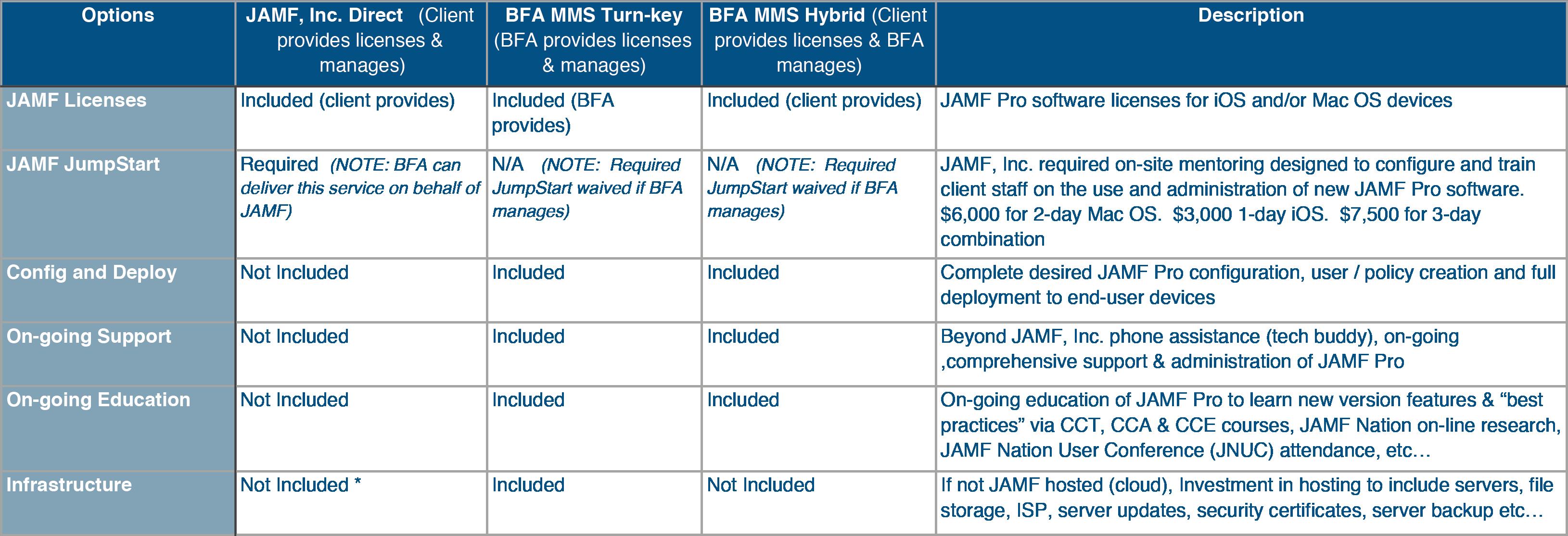 Jamf Pro Support Options Matrix
