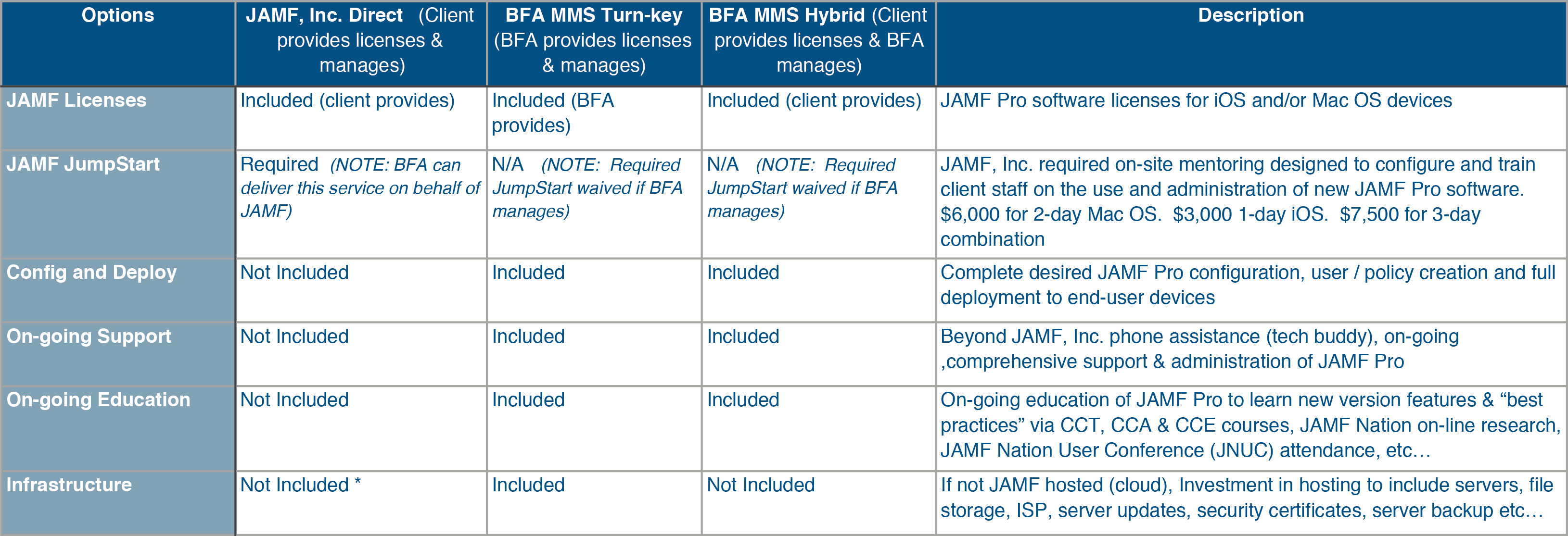 Jamf Pro Support Options Matrix