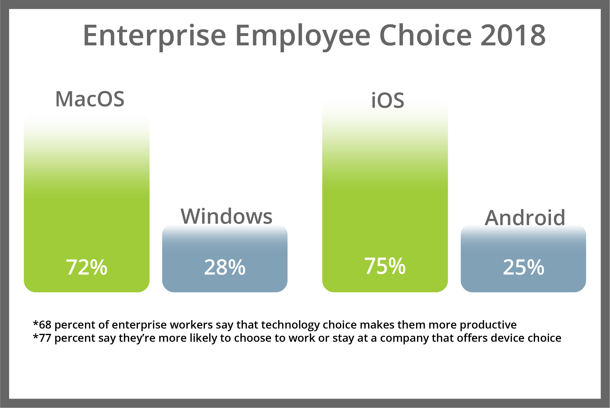 Employee Choice 2018